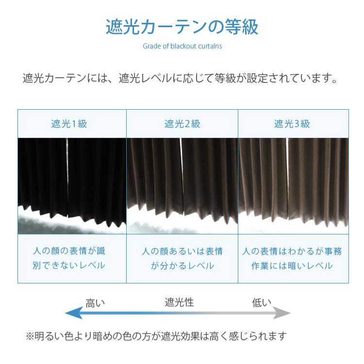 遮光カーテンの等級